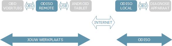 infrastructuur Odiso B.V. remote diagnostics